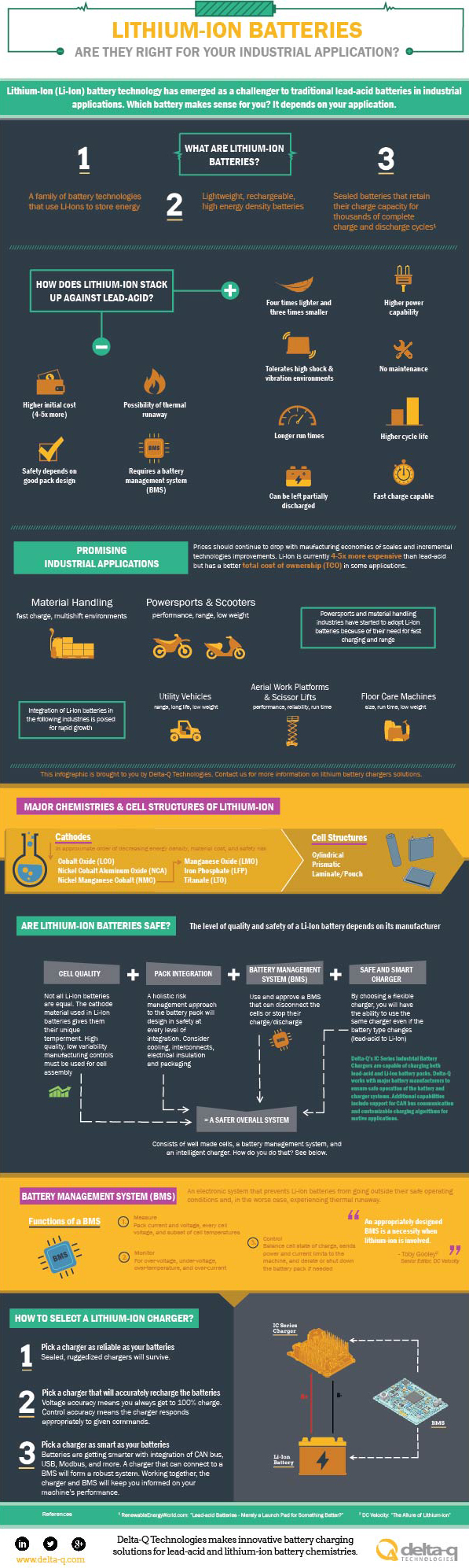 Infographic Are Lithium Ion Batteries Right For Your